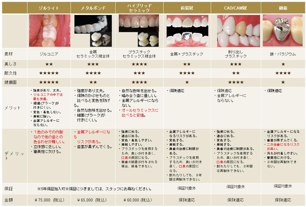 前歯・奥歯の被せ物