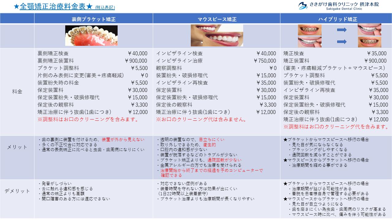 全顎矯正治療